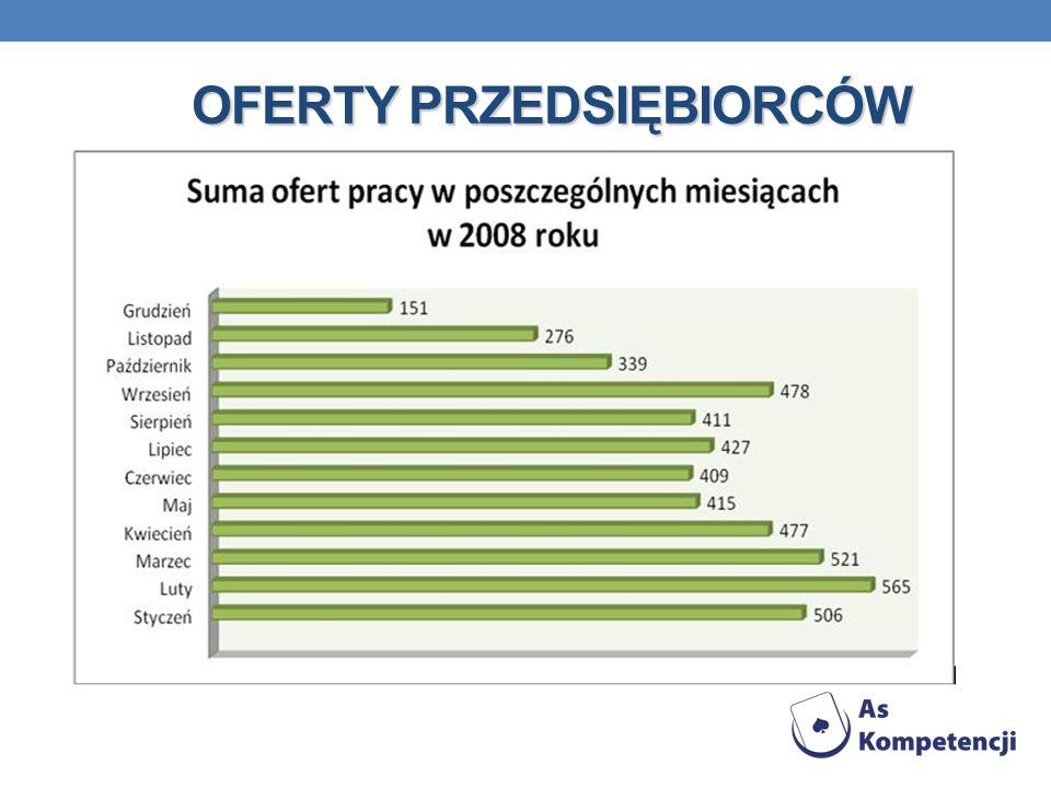 PRZYDATNE STRONY WWW www.praca.gov.pl www.gazeta.praca.pl www.cvonline.pl www.jobs.pl www.topjobs.pl www.pracuj.pl www.ohp.pl www.praca.onet.pl