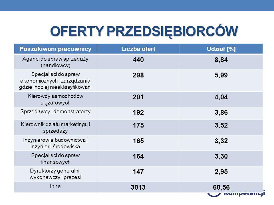 OFERTY PRZEDSIĘBIORCÓW Poszukiwani pracownicyLiczba ofertUdział [%] Agenci do spraw sprzedaży (handlowcy) 4408,84 Specjaliści do spraw ekonomicznych i