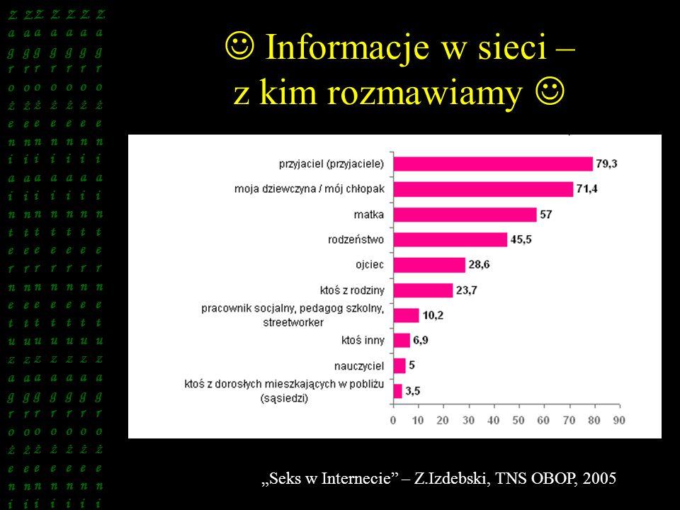 Informacje w sieci – z kim rozmawiamy Seks w Internecie – Z.Izdebski, TNS OBOP, 2005 ZagrożeniainternetuzagrożeniZagrożeniainternetuzagrożeni Z a g r