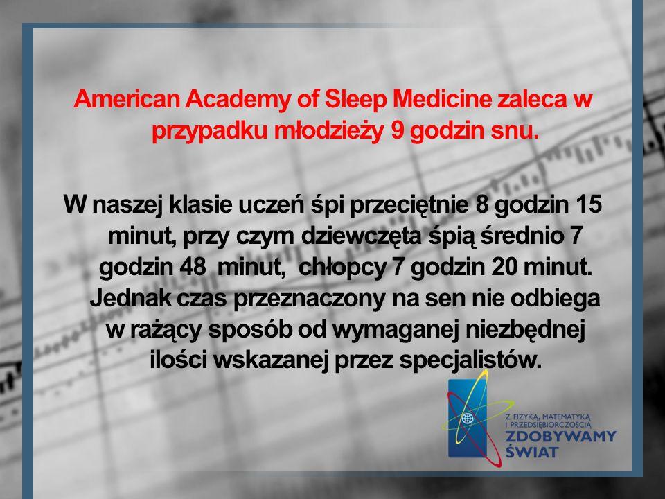 American Academy of Sleep Medicine zaleca w przypadku młodzieży 9 godzin snu. W naszej klasie uczeń śpi przeciętnie 8 godzin 15 minut, przy czym dziew
