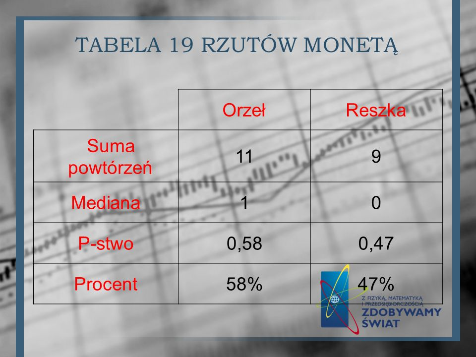 TABELA 19 RZUTÓW MONETĄ OrzełReszka Suma powtórzeń 119 Mediana10 P-stwo0,580,47 Procent58%47%