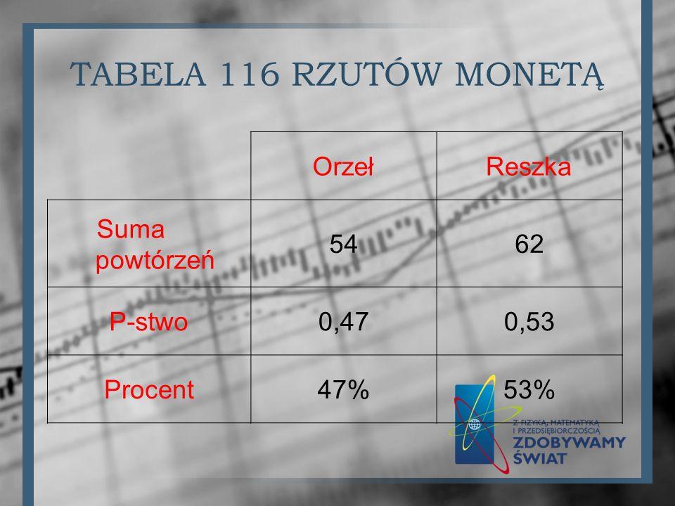 TABELA 116 RZUTÓW MONETĄ OrzełReszka Suma powtórzeń 5462 P-stwo0,470,53 Procent47%53%