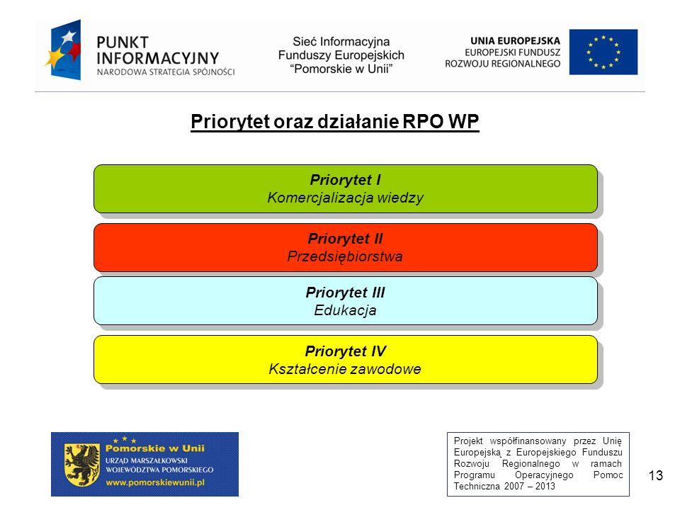 Projekt współfinansowany przez Unię Europejską z Europejskiego Funduszu Rozwoju Regionalnego w ramach Programu Operacyjnego Pomoc Techniczna 2007 – 2013 13 Priorytet oraz działanie RPO WP Priorytet I Komercjalizacja wiedzy Priorytet I Komercjalizacja wiedzy Priorytet II Przedsiębiorstwa Priorytet II Przedsiębiorstwa Priorytet III Edukacja Priorytet III Edukacja Priorytet IV Kształcenie zawodowe Priorytet IV Kształcenie zawodowe