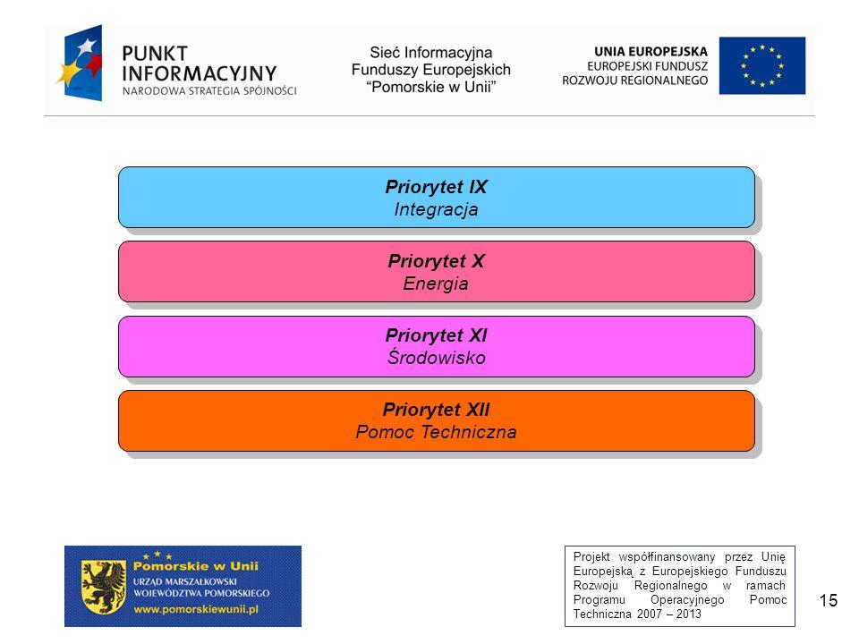Projekt współfinansowany przez Unię Europejską z Europejskiego Funduszu Rozwoju Regionalnego w ramach Programu Operacyjnego Pomoc Techniczna 2007 – 2013 15 Priorytet IX Integracja Priorytet IX Integracja Priorytet X Energia Priorytet X Energia Priorytet XI Środowisko Priorytet XI Środowisko Priorytet XII Pomoc Techniczna Priorytet XII Pomoc Techniczna