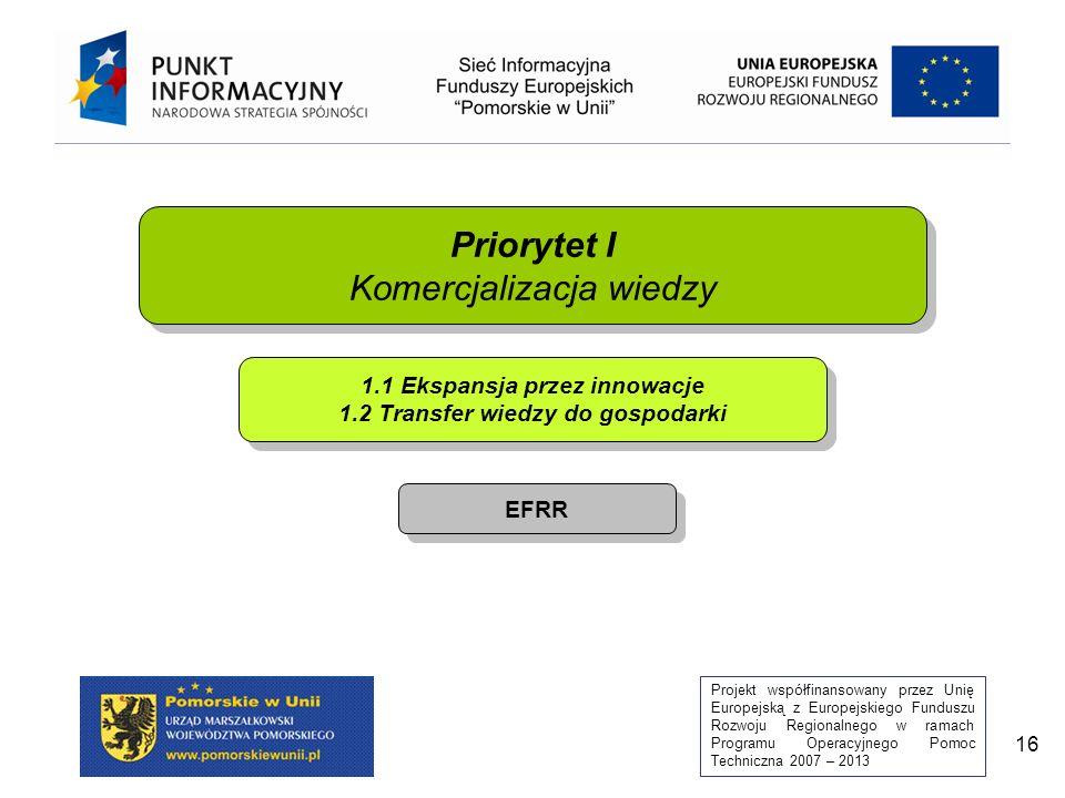 Projekt współfinansowany przez Unię Europejską z Europejskiego Funduszu Rozwoju Regionalnego w ramach Programu Operacyjnego Pomoc Techniczna 2007 – 2013 16 Priorytet I Komercjalizacja wiedzy Priorytet I Komercjalizacja wiedzy 1.1 Ekspansja przez innowacje 1.2 Transfer wiedzy do gospodarki EFRR