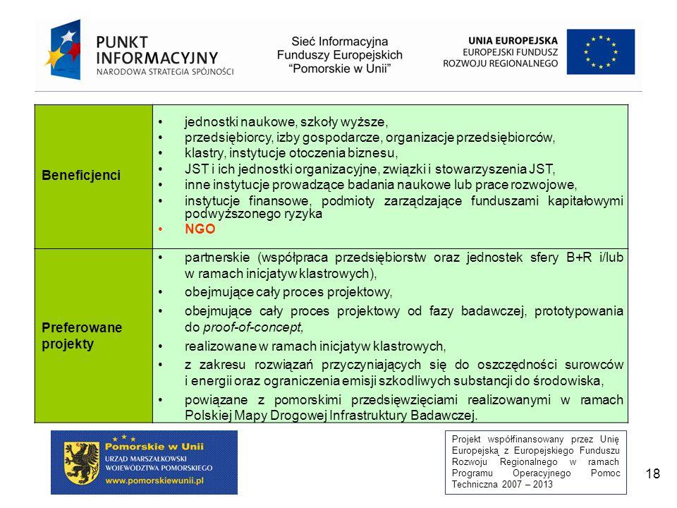 Projekt współfinansowany przez Unię Europejską z Europejskiego Funduszu Rozwoju Regionalnego w ramach Programu Operacyjnego Pomoc Techniczna 2007 – 2013 18 Beneficjenci jednostki naukowe, szkoły wyższe, przedsiębiorcy, izby gospodarcze, organizacje przedsiębiorców, klastry, instytucje otoczenia biznesu, JST i ich jednostki organizacyjne, związki i stowarzyszenia JST, inne instytucje prowadzące badania naukowe lub prace rozwojowe, instytucje finansowe, podmioty zarządzające funduszami kapitałowymi podwyższonego ryzyka NGO Preferowane projekty partnerskie (współpraca przedsiębiorstw oraz jednostek sfery B+R i/lub w ramach inicjatyw klastrowych), obejmujące cały proces projektowy, obejmujące cały proces projektowy od fazy badawczej, prototypowania do proof-of-concept, realizowane w ramach inicjatyw klastrowych, z zakresu rozwiązań przyczyniających się do oszczędności surowców i energii oraz ograniczenia emisji szkodliwych substancji do środowiska, powiązane z pomorskimi przedsięwzięciami realizowanymi w ramach Polskiej Mapy Drogowej Infrastruktury Badawczej.