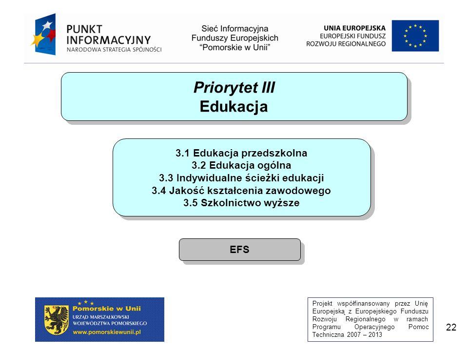 Projekt współfinansowany przez Unię Europejską z Europejskiego Funduszu Rozwoju Regionalnego w ramach Programu Operacyjnego Pomoc Techniczna 2007 – 2013 22 Priorytet III Edukacja Priorytet III Edukacja 3.1 Edukacja przedszkolna 3.2 Edukacja ogólna 3.3 Indywidualne ścieżki edukacji 3.4 Jakość kształcenia zawodowego 3.5 Szkolnictwo wyższe 3.1 Edukacja przedszkolna 3.2 Edukacja ogólna 3.3 Indywidualne ścieżki edukacji 3.4 Jakość kształcenia zawodowego 3.5 Szkolnictwo wyższe EFS