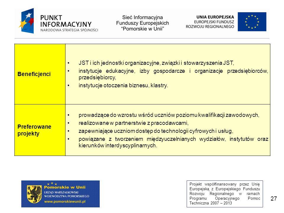 Projekt współfinansowany przez Unię Europejską z Europejskiego Funduszu Rozwoju Regionalnego w ramach Programu Operacyjnego Pomoc Techniczna 2007 – 2013 27 Beneficjenci JST i ich jednostki organizacyjne, związki i stowarzyszenia JST, instytucje edukacyjne, izby gospodarcze i organizacje przedsiębiorców, przedsiębiorcy, instytucje otoczenia biznesu, klastry.