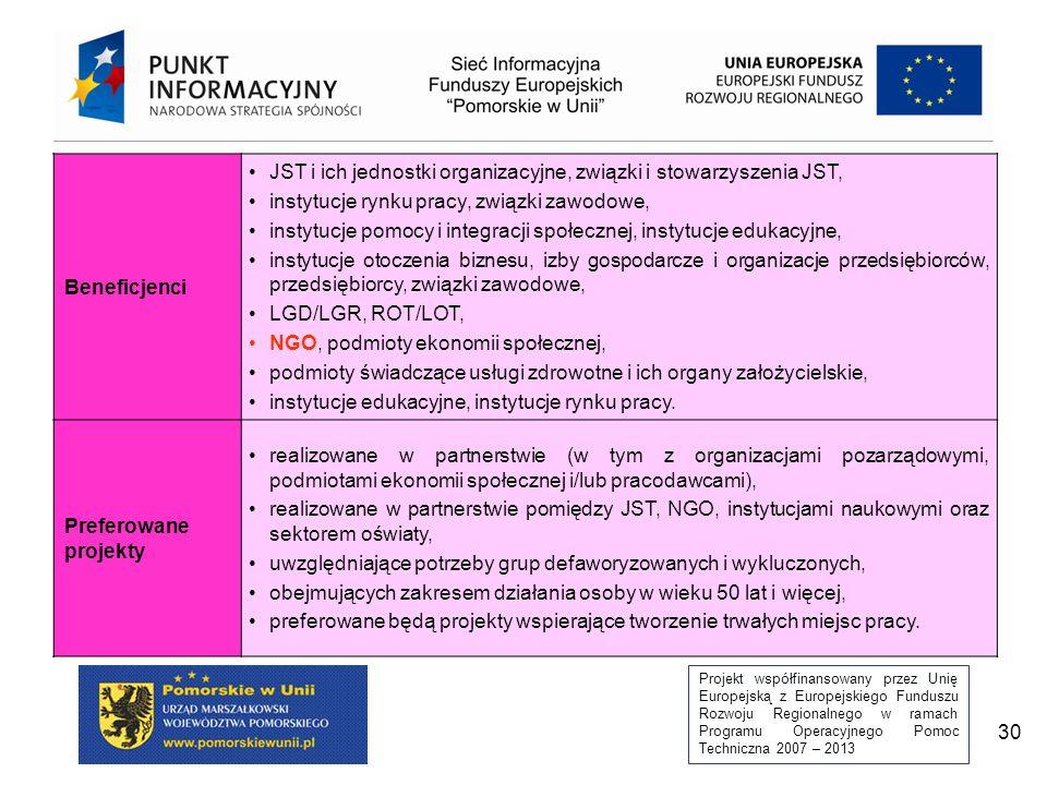 Projekt współfinansowany przez Unię Europejską z Europejskiego Funduszu Rozwoju Regionalnego w ramach Programu Operacyjnego Pomoc Techniczna 2007 – 2013 30 Beneficjenci JST i ich jednostki organizacyjne, związki i stowarzyszenia JST, instytucje rynku pracy, związki zawodowe, instytucje pomocy i integracji społecznej, instytucje edukacyjne, instytucje otoczenia biznesu, izby gospodarcze i organizacje przedsiębiorców, przedsiębiorcy, związki zawodowe, LGD/LGR, ROT/LOT, NGO, podmioty ekonomii społecznej, podmioty świadczące usługi zdrowotne i ich organy założycielskie, instytucje edukacyjne, instytucje rynku pracy.