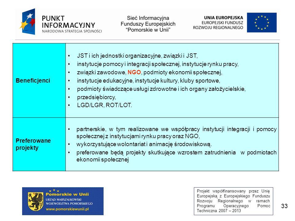 Projekt współfinansowany przez Unię Europejską z Europejskiego Funduszu Rozwoju Regionalnego w ramach Programu Operacyjnego Pomoc Techniczna 2007 – 2013 33 Beneficjenci JST i ich jednostki organizacyjne, związki i JST, instytucje pomocy i integracji społecznej, instytucje rynku pracy, związki zawodowe, NGO, podmioty ekonomii społecznej, instytucje edukacyjne, instytucje kultury, kluby sportowe, podmioty świadczące usługi zdrowotne i ich organy założycielskie, przedsiębiorcy, LGD/LGR, ROT/LOT.