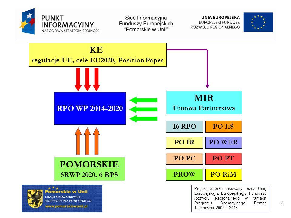 Projekt współfinansowany przez Unię Europejską z Europejskiego Funduszu Rozwoju Regionalnego w ramach Programu Operacyjnego Pomoc Techniczna 2007 – 2013 4 RPO WP 2014-2020 KE regulacje UE, cele EU2020, Position Paper POMORSKIE SRWP 2020, 6 RPS MIR Umowa Partnerstwa 16 RPO PO PTPO PC PO IiŚ PO IRPO WER PROWPO RiM