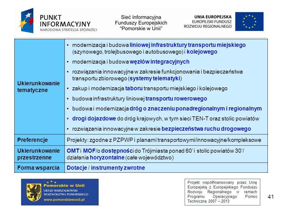 Projekt współfinansowany przez Unię Europejską z Europejskiego Funduszu Rozwoju Regionalnego w ramach Programu Operacyjnego Pomoc Techniczna 2007 – 2013 41 Ukierunkowanie tematyczne modernizacja i budowa liniowej infrastruktury transportu miejskiego (szynowego, trolejbusowego i autobusowego) i kolejowego modernizacja i budowa węzłów integracyjnych rozwiązania innowacyjne w zakresie funkcjonowania i bezpieczeństwa transportu zbiorowego (systemy telematyki) zakup i modernizacja taboru transportu miejskiego i kolejowego budowa infrastruktury liniowej transportu rowerowego budowa i modernizacja dróg o znaczeniu ponadregionalnym i regionalnym drogi dojazdowe do dróg krajowych, w tym sieci TEN-T oraz stolic powiatów rozwiązania innowacyjne w zakresie bezpieczeństwa ruchu drogowego PreferencjeProjekty: zgodne z PZPWP i planami transportowymi/innowacyjne/kompleksowe Ukierunkowanie przestrzenne OMT i MOF/o dostępności do Trójmiasta ponad 60 i stolic powiatów 30/ działania horyzontalne (całe województwo) Forma wsparciaDotacje / instrumenty zwrotne