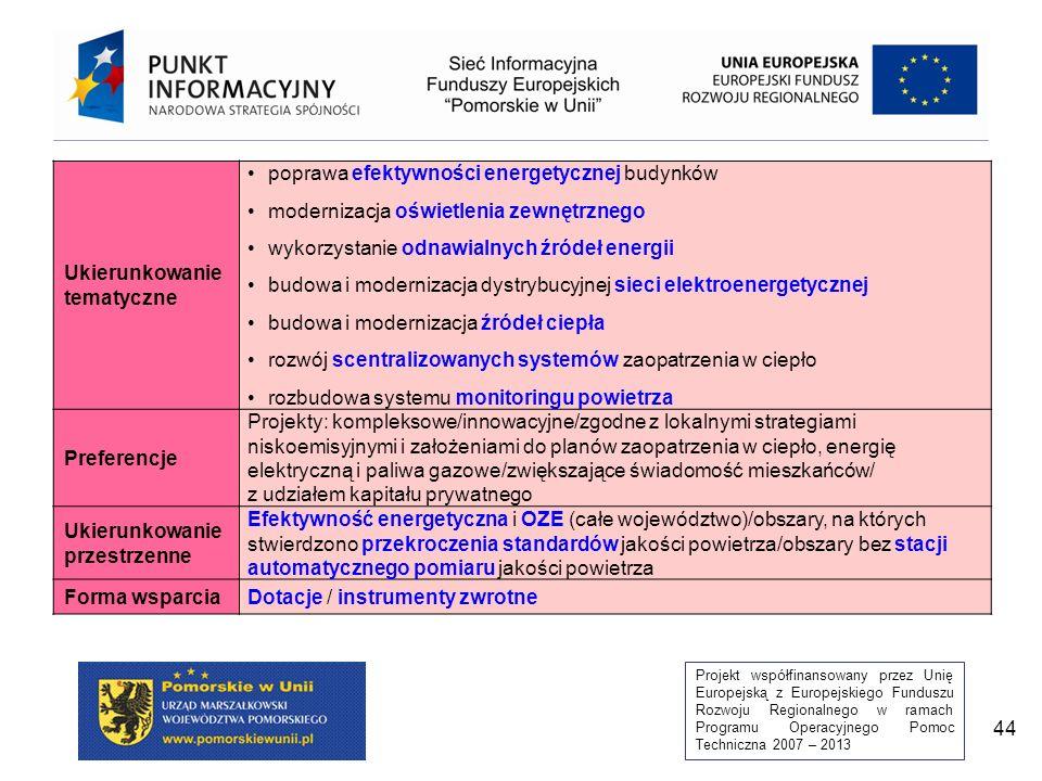 Projekt współfinansowany przez Unię Europejską z Europejskiego Funduszu Rozwoju Regionalnego w ramach Programu Operacyjnego Pomoc Techniczna 2007 – 2013 44 Ukierunkowanie tematyczne poprawa efektywności energetycznej budynków modernizacja oświetlenia zewnętrznego wykorzystanie odnawialnych źródeł energii budowa i modernizacja dystrybucyjnej sieci elektroenergetycznej budowa i modernizacja źródeł ciepła rozwój scentralizowanych systemów zaopatrzenia w ciepło rozbudowa systemu monitoringu powietrza Preferencje Projekty: kompleksowe/innowacyjne/zgodne z lokalnymi strategiami niskoemisyjnymi i założeniami do planów zaopatrzenia w ciepło, energię elektryczną i paliwa gazowe/zwiększające świadomość mieszkańców/ z udziałem kapitału prywatnego Ukierunkowanie przestrzenne Efektywność energetyczna i OZE (całe województwo)/obszary, na których stwierdzono przekroczenia standardów jakości powietrza/obszary bez stacji automatycznego pomiaru jakości powietrza Forma wsparciaDotacje / instrumenty zwrotne