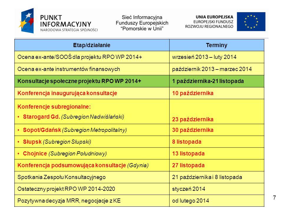 Projekt współfinansowany przez Unię Europejską z Europejskiego Funduszu Rozwoju Regionalnego w ramach Programu Operacyjnego Pomoc Techniczna 2007 – 2013 7 Etap/działanieTerminy Ocena ex-ante/SOOŚ dla projektu RPO WP 2014+wrzesień 2013 – luty 2014 Ocena ex-ante instrumentów finansowychpaździernik 2013 – marzec 2014 Konsultacje społeczne projektu RPO WP 2014+1 października-21 listopada Konferencja inaugurująca konsultacje10 października Konferencje subregionalne: Starogard Gd.