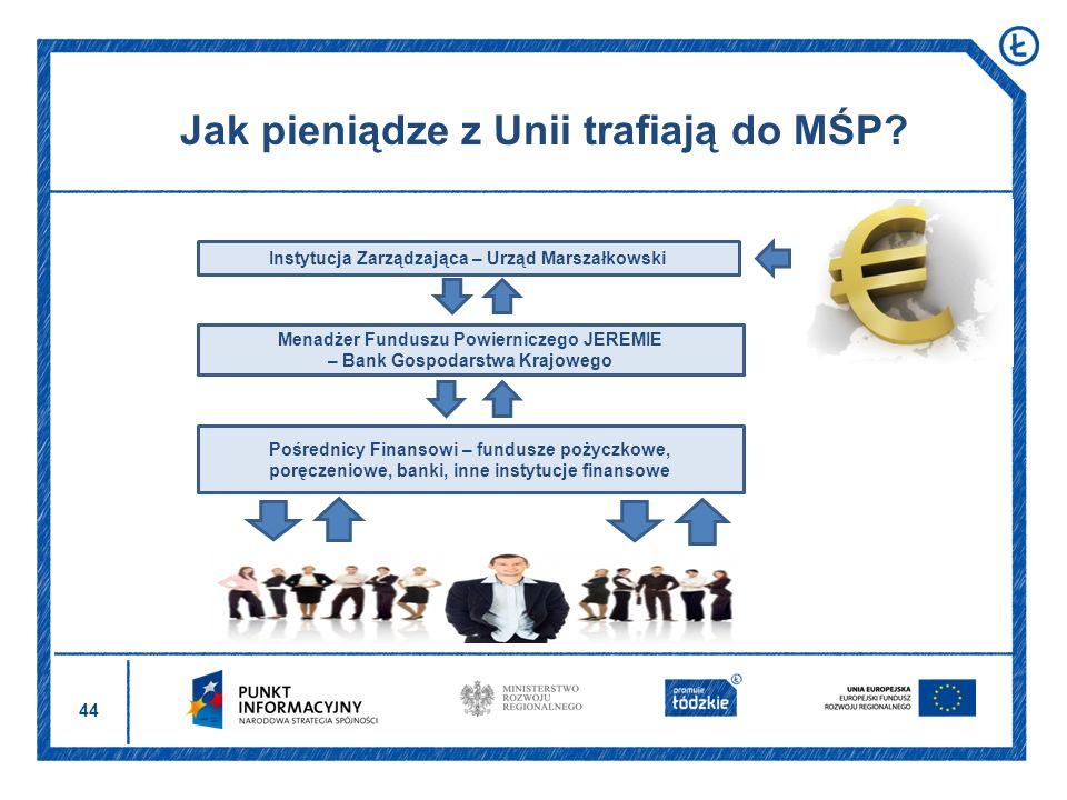 44 Jak pieniądze z Unii trafiają do MŚP? Instytucja Zarządzająca – Urząd Marszałkowski Menadżer Funduszu Powierniczego JEREMIE – Bank Gospodarstwa Kra