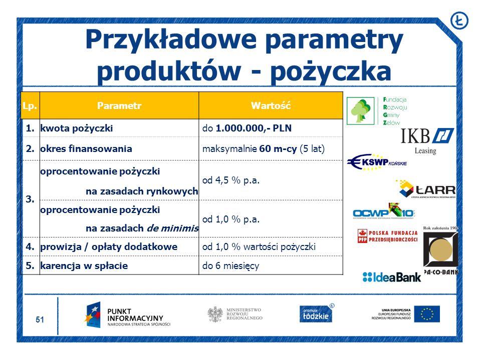 51 Przykładowe parametry produktów - pożyczka Lp.ParametrWartość 1.kwota pożyczki do 1.000.000,- PLN 2.okres finansowania maksymalnie 60 m-cy (5 lat)
