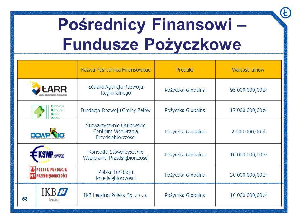 53 Pośrednicy Finansowi – Fundusze Pożyczkowe Nazwa Pośrednika FinansowegoProduktWartość umów Łódzka Agencja Rozwoju Regionalnego Pożyczka Globalna95