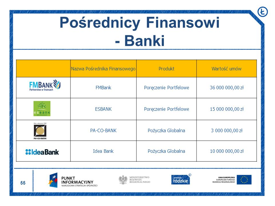 55 Pośrednicy Finansowi - Banki Nazwa Pośrednika FinansowegoProduktWartość umów FMBankPoręczenie Portfelowe36 000 000,00 zł ESBANKPoręczenie Portfelow