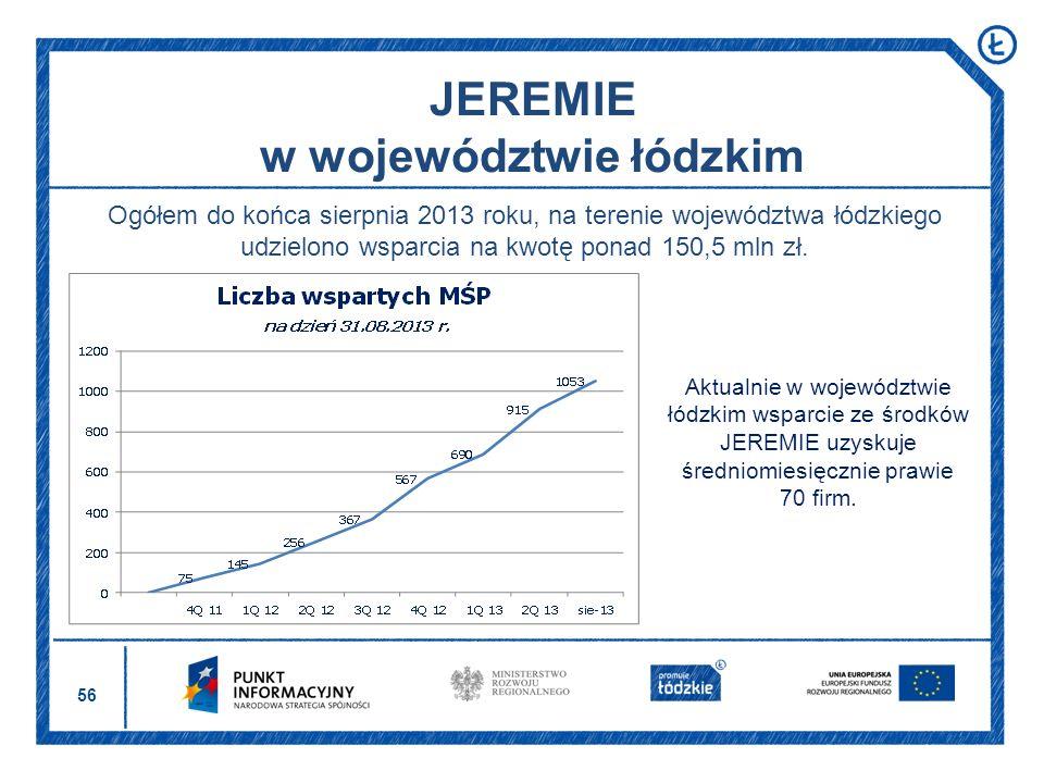 56 JEREMIE w województwie łódzkim Aktualnie w województwie łódzkim wsparcie ze środków JEREMIE uzyskuje średniomiesięcznie prawie 70 firm. Ogółem do k