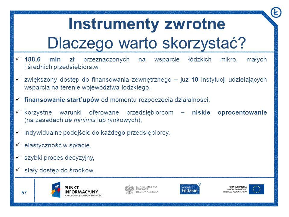 57 Instrumenty zwrotne Dlaczego warto skorzystać? 188,6 mln zł przeznaczonych na wsparcie łódzkich mikro, małych i średnich przedsiębiorstw, zwiększon
