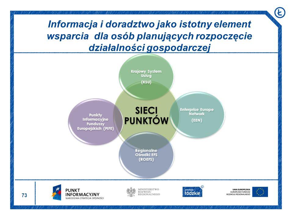 73 Informacja i doradztwo jako istotny element wsparcia dla osób planujących rozpoczęcie działalności gospodarczej SIECI PUNKTÓW Krajowy System Usług