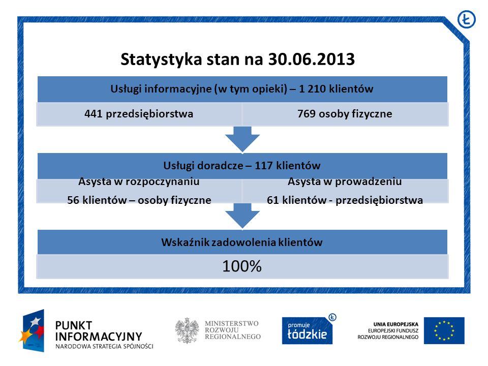 Data i miejsce prezentacji Arial 16 pkt Statystyka stan na 30.06.2013 Wskaźnik zadowolenia klientów 100% Usługi doradcze – 117 klientów Asysta w rozpo