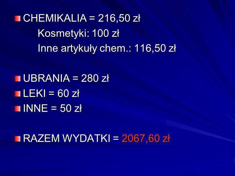 CHEMIKALIA = 216,50 zł Kosmetyki: 100 zł Inne artykuły chem.: 116,50 zł UBRANIA = 280 zł LEKI = 60 zł INNE = 50 zł RAZEM WYDATKI = 2067,60 zł