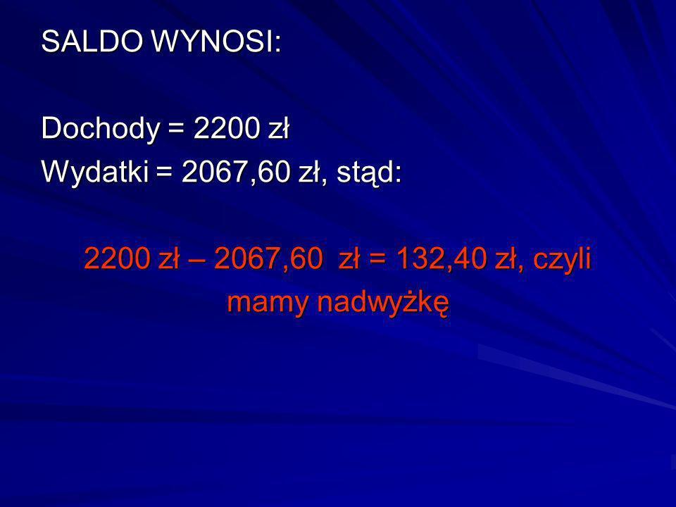 SALDO WYNOSI: Dochody = 2200 zł Wydatki = 2067,60 zł, stąd: 2200 zł – 2067,60 zł = 132,40 zł, czyli mamy nadwyżkę