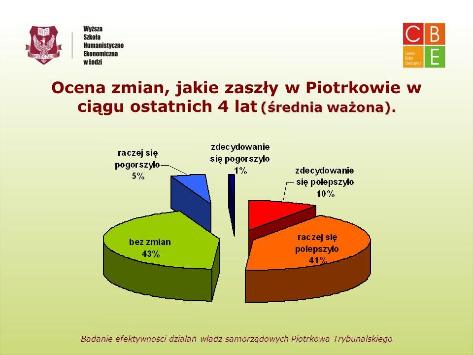 Centrum Badań Edukacyjnych Wyższa Szkoła Humanistyczno-Ekonomiczna w Łodzi (średnia ważona). Ocena zmian, jakie zaszły w Piotrkowie w ciągu ostatnich