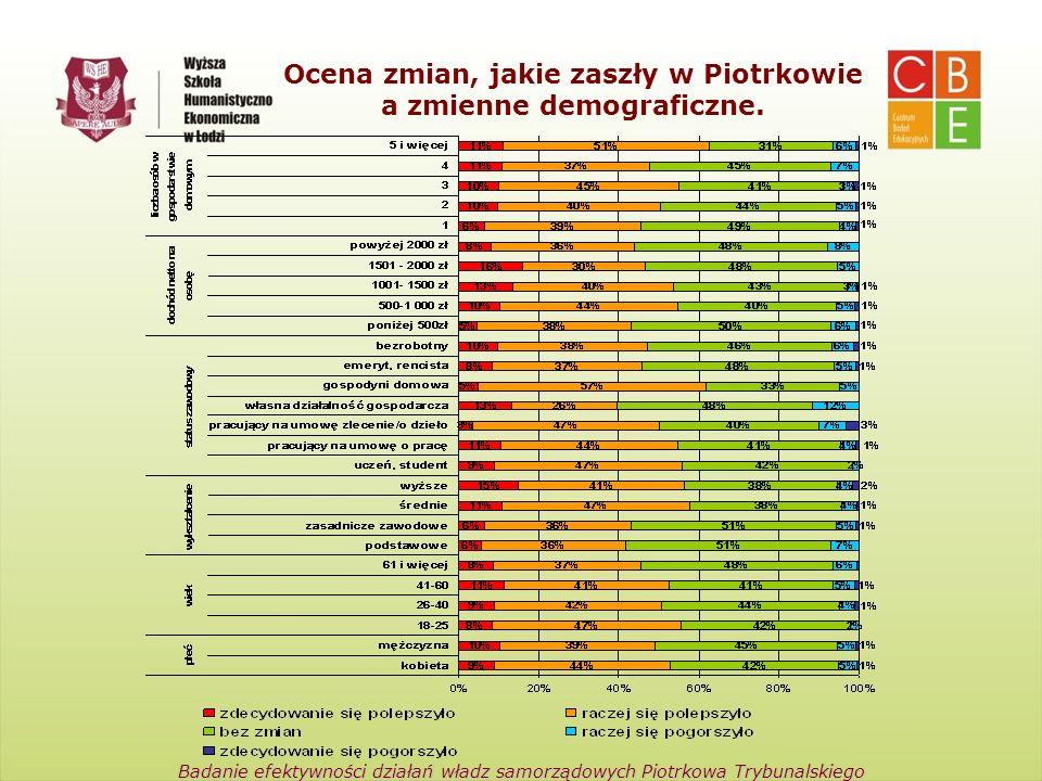Centrum Badań Edukacyjnych Wyższa Szkoła Humanistyczno-Ekonomiczna w Łodzi Badanie efektywności działań władz samorządowych Piotrkowa Trybunalskiego O
