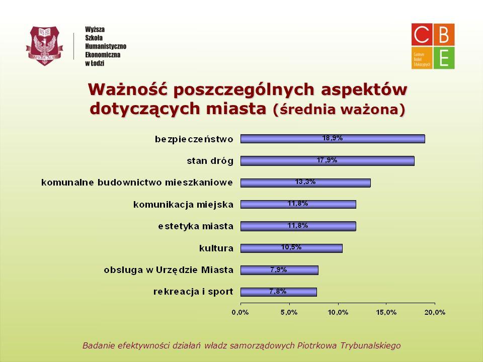 Centrum Badań Edukacyjnych Wyższa Szkoła Humanistyczno-Ekonomiczna w Łodzi Ważność poszczególnych aspektów dotyczących miasta (średnia ważona) Badanie