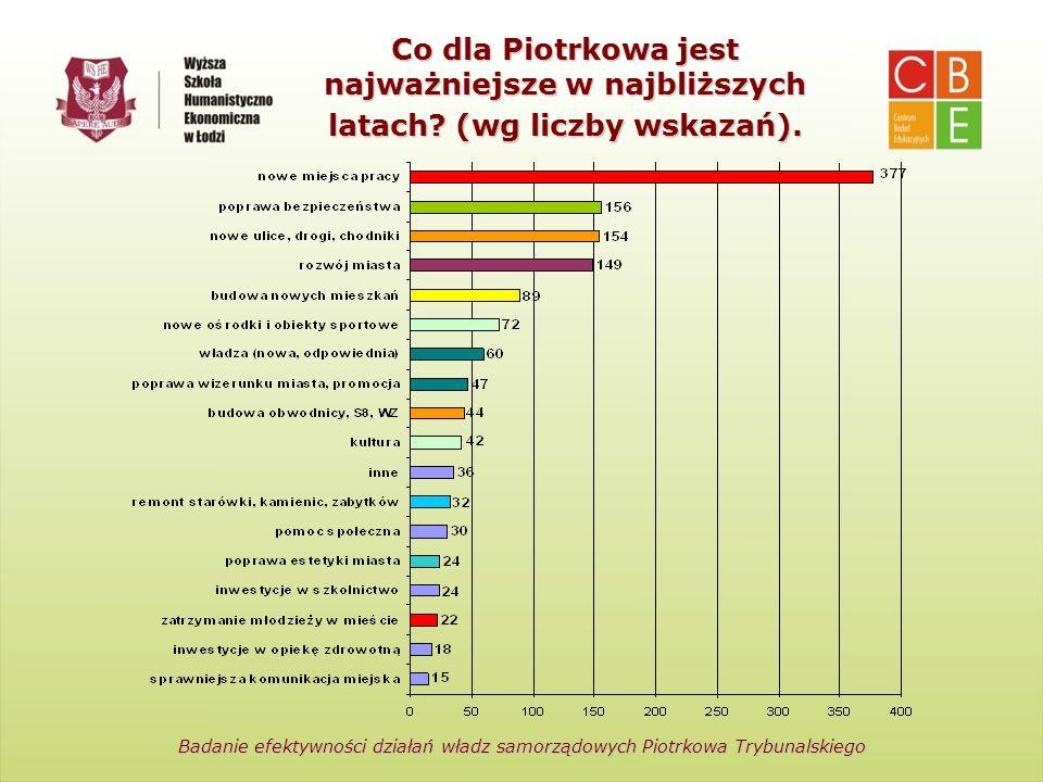 Centrum Badań Edukacyjnych Wyższa Szkoła Humanistyczno- Ekonomiczna w Łodzi Co dla Piotrkowa jest najważniejsze w najbliższych latach? (wg liczby wska