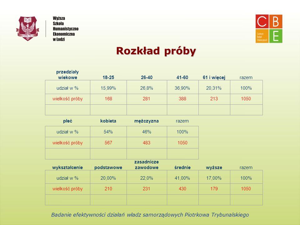 Centrum Badań Edukacyjnych Wyższa Szkoła Humanistyczno-Ekonomiczna w Łodzi Rozkład próby przedziały wiekowe18-2526-4041-6061 i więcejrazem udział w %1