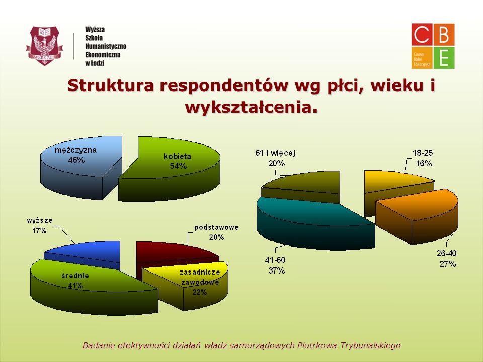 Centrum Badań Edukacyjnych Wyższa Szkoła Humanistyczno-Ekonomiczna w Łodzi Struktura respondentów wg płci, wieku i wykształcenia. Badanie efektywności