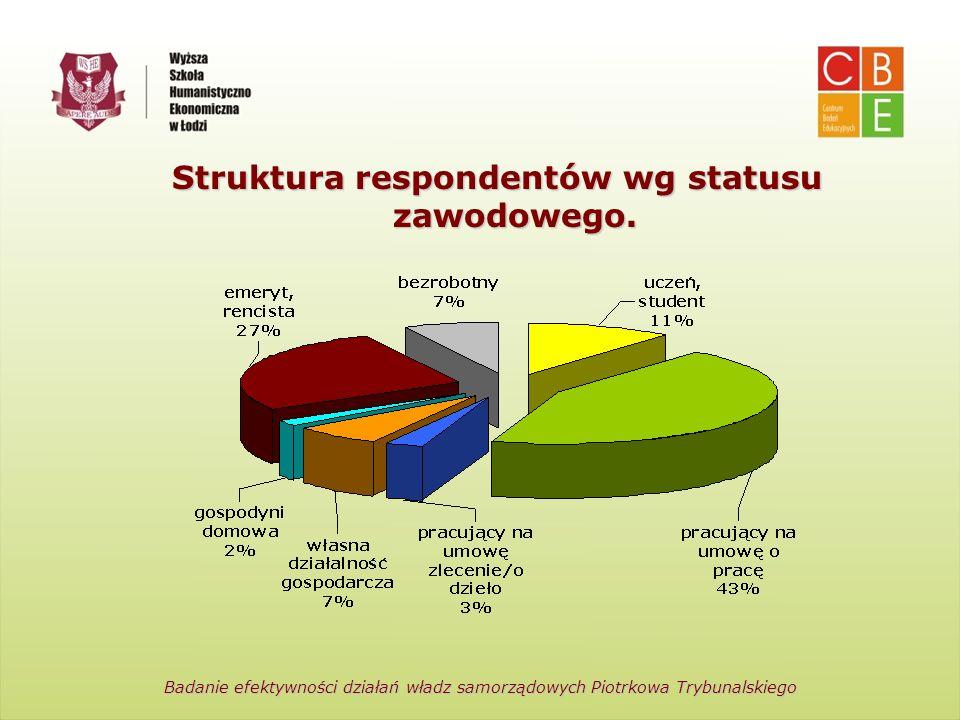 Centrum Badań Edukacyjnych Wyższa Szkoła Humanistyczno-Ekonomiczna w Łodzi Struktura respondentów wg statusu zawodowego. Badanie efektywności działań