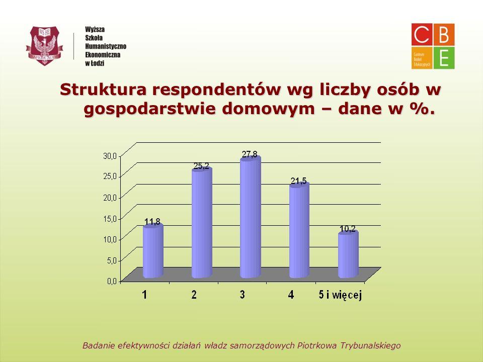 Centrum Badań Edukacyjnych Wyższa Szkoła Humanistyczno-Ekonomiczna w Łodzi Struktura respondentów wg liczby osób w gospodarstwie domowym – dane w %. B
