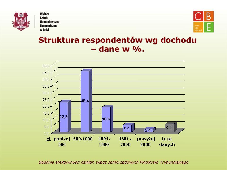 Centrum Badań Edukacyjnych Wyższa Szkoła Humanistyczno-Ekonomiczna w Łodzi Struktura respondentów wg dochodu – dane w %. Badanie efektywności działań