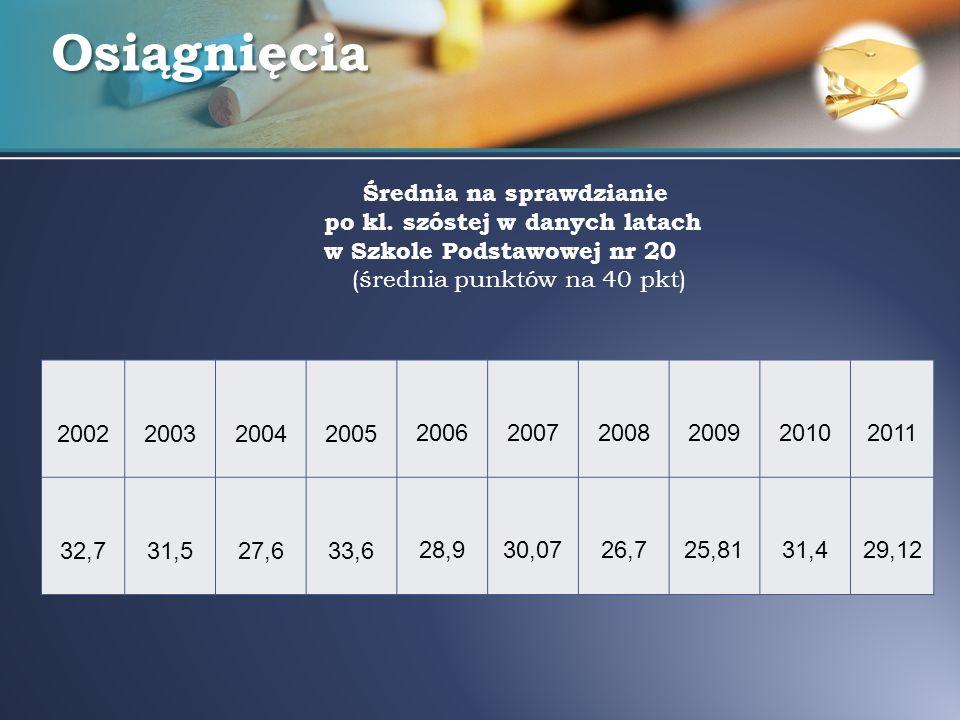 Osiągnięcia Średnia na sprawdzianie po kl. szóstej w danych latach w Szkole Podstawowej nr 20 (średnia punktów na 40 pkt) 2002200320042005 20062007200