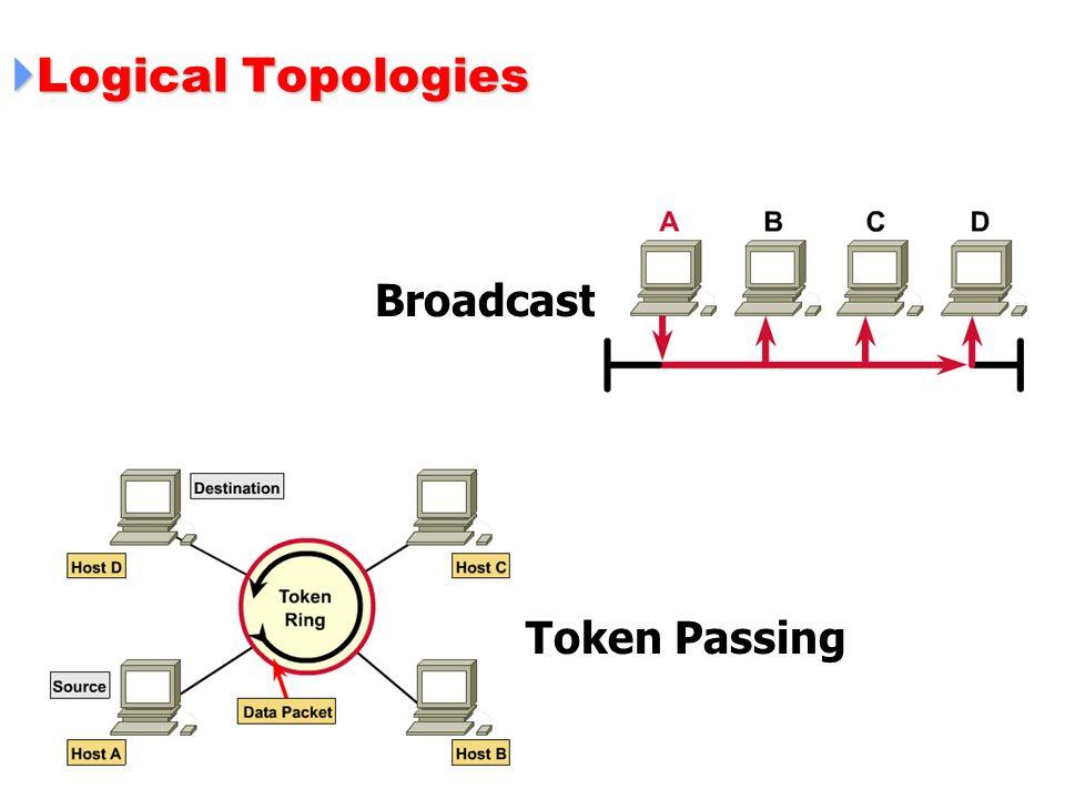 Logical Topologies Logical Topologies Broadcast Token Passing