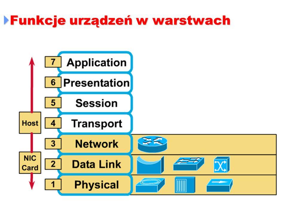 Funkcje urządzeń w warstwach Funkcje urządzeń w warstwach