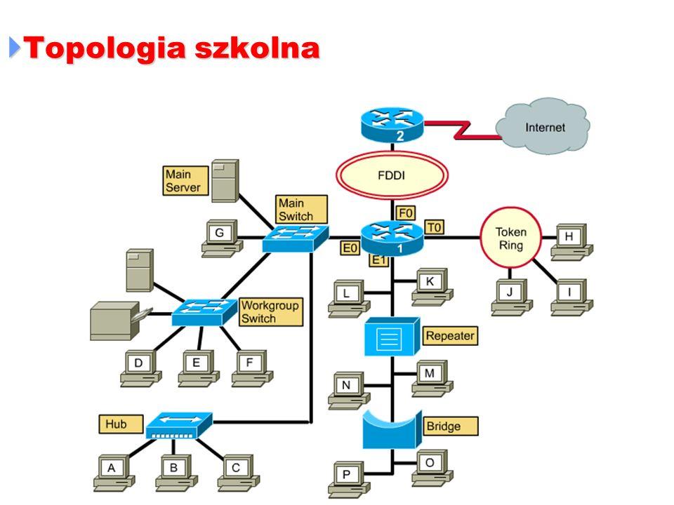 Topologia szkolna Topologia szkolna