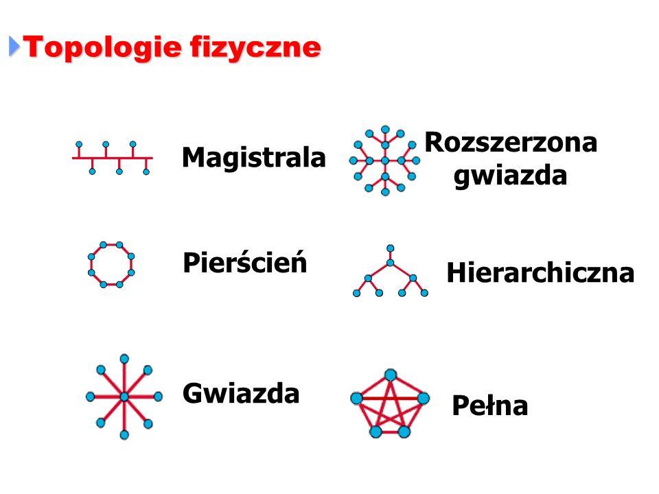 Topologie fizyczne Topologie fizyczne Magistrala Pierścień Gwiazda Rozszerzona gwiazda Hierarchiczna Pełna