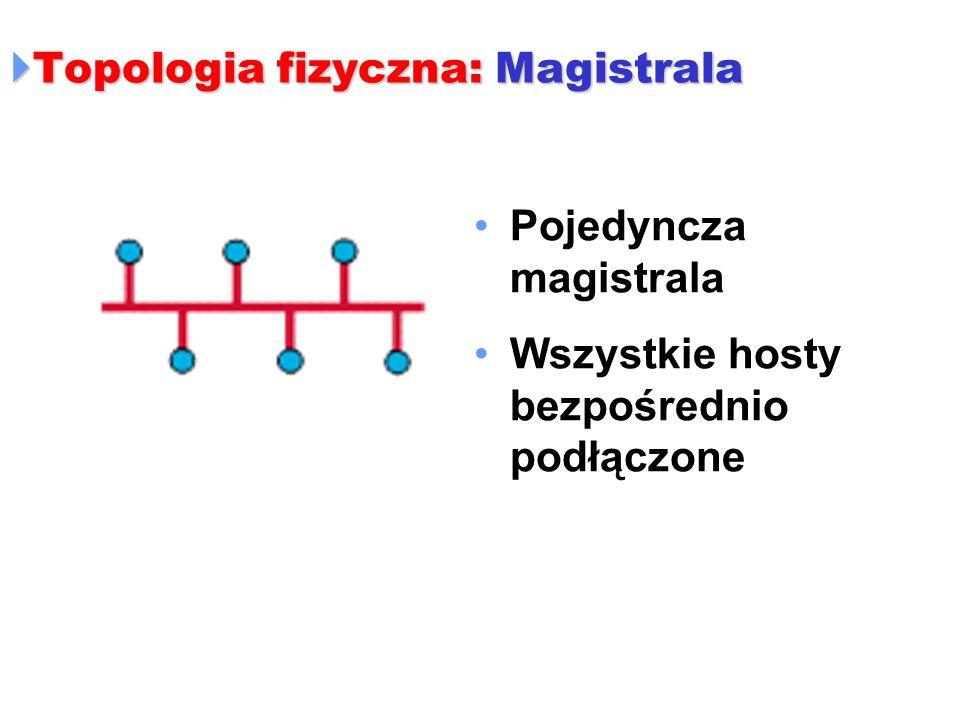 Topologia fizyczna: Magistrala Topologia fizyczna: Magistrala Pojedyncza magistrala Wszystkie hosty bezpośrednio podłączone