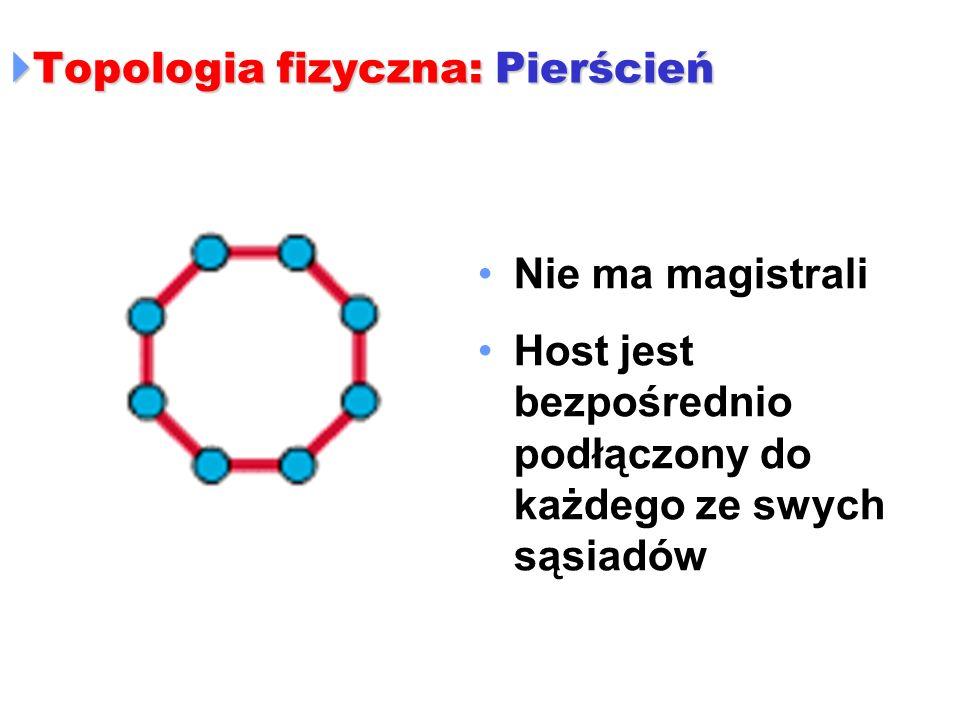 Topologia fizyczna: Pierścień Topologia fizyczna: Pierścień Nie ma magistrali Host jest bezpośrednio podłączony do każdego ze swych sąsiadów