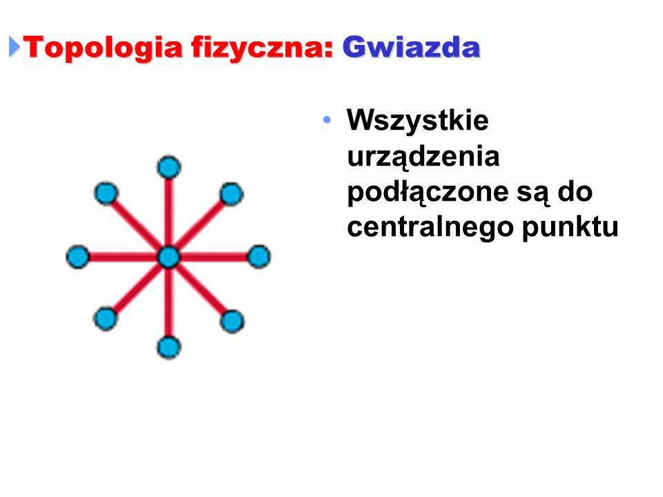 Topologia fizyczna: Gwiazda Topologia fizyczna: Gwiazda Wszystkie urządzenia podłączone są do centralnego punktu