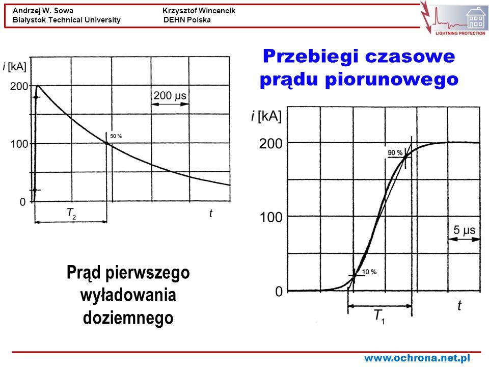 Andrzej W.Sowa Krzysztof Wincencik Białystok Technical University DEHN Polska www.ochrona.net.pl.