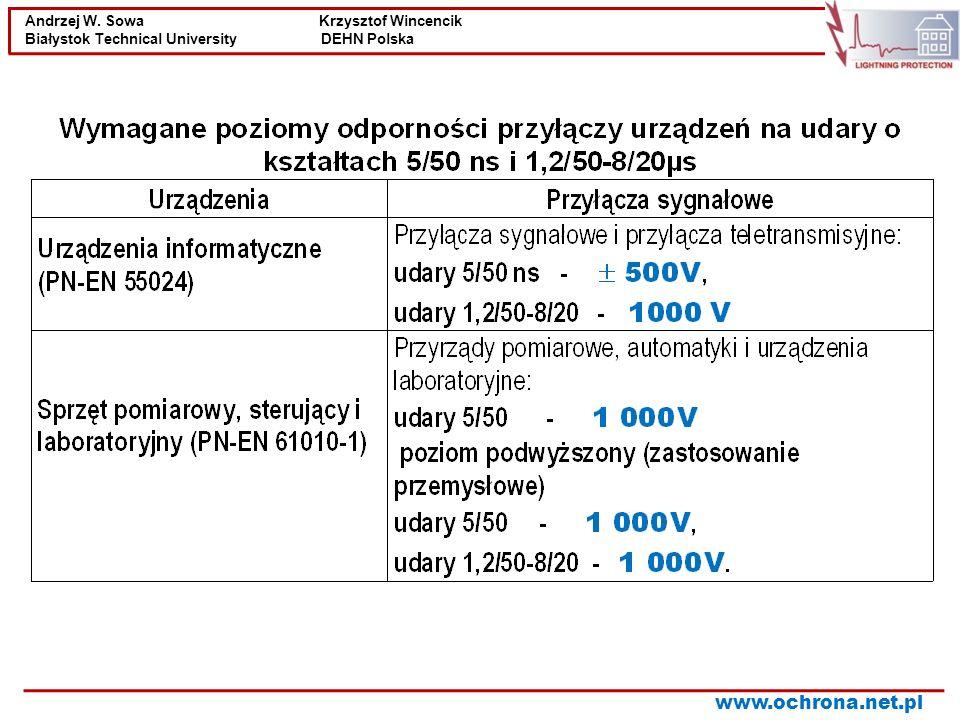 Andrzej W. Sowa Krzysztof Wincencik Białystok Technical University DEHN Polska www.ochrona.net.pl