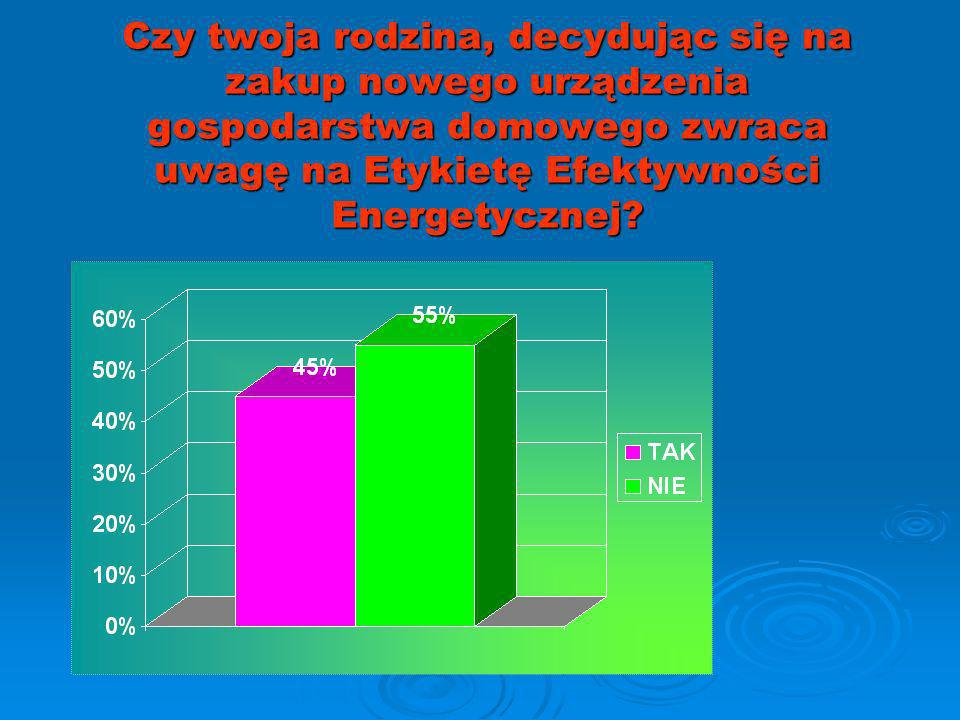 Czy twoja rodzina, decydując się na zakup nowego urządzenia gospodarstwa domowego zwraca uwagę na Etykietę Efektywności Energetycznej