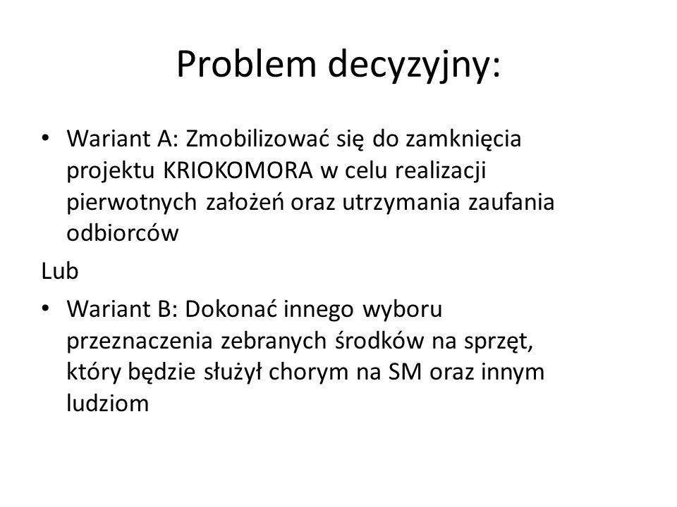 Problem decyzyjny: Wariant A: Zmobilizować się do zamknięcia projektu KRIOKOMORA w celu realizacji pierwotnych założeń oraz utrzymania zaufania odbior