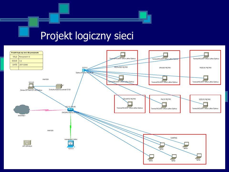 Projekt logiczny sieci